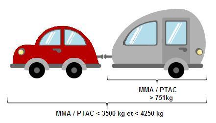 Permis B + Motion 96 pour voiture avec caravane ou remorque dont la somme de leurs PTAC ou MMA est comprise entre 3500kg et 4250kg