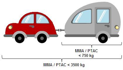 Permis B pour voiture avec caravane ou remorque dont la somme de leurs PTAC ou MMA est inférieur à 3500 kg