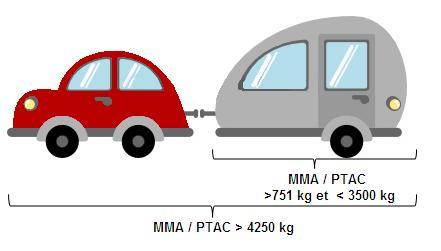 Permis BE pour voiture avec caravane ou remorque dont la somme de leurs PTAC ou MMA est supérieur à 4250 kg